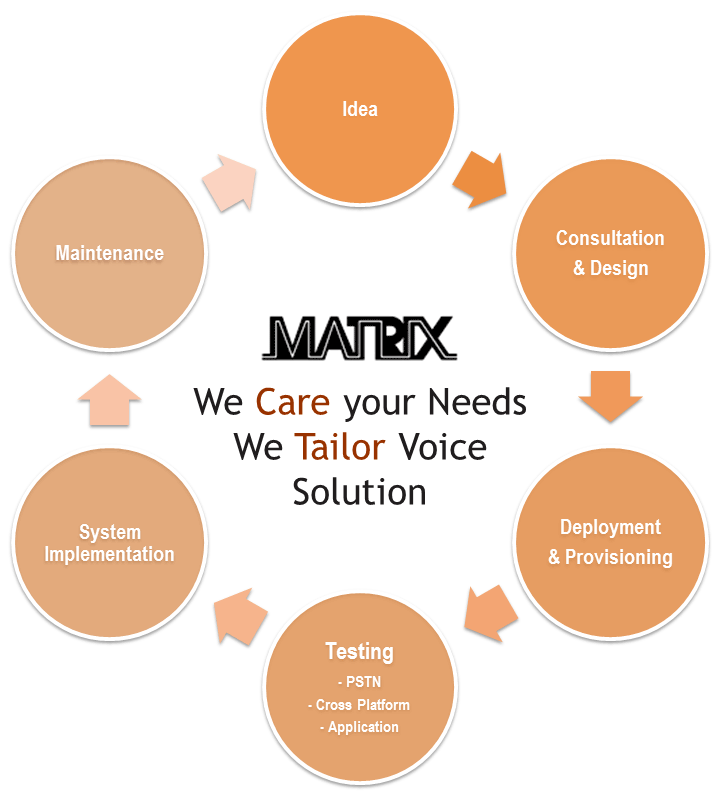 We care your needs, we tailor voice solution