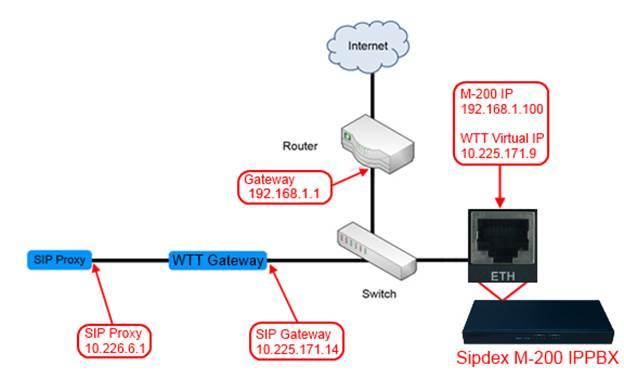 Wharf-T&T- SIP-Trunk-Installation-Sipdex-M200-IPPBX