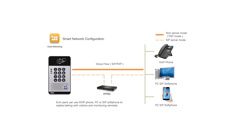 Fanvil i20S SIP Doorphone (Password + RFID) - Hong Kong Distributor - 香港代理