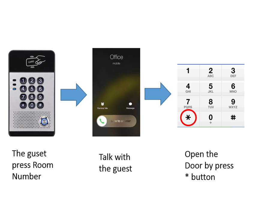 Fanvil i20s / Fanvil i30 SIP DOORPHONE quick demo – open the door by using mobile phone