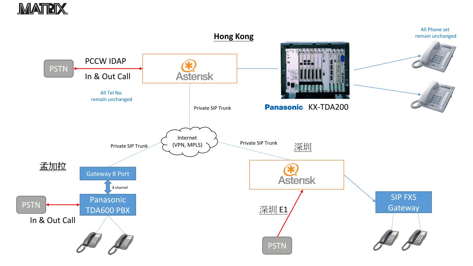 IPPBX & PBX Interconnection