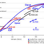 VOIP AUDIO Codec : OPUS CODEC (IP Phone音訊格式)