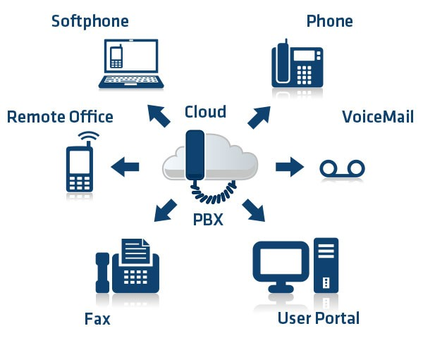Private Cloud IP Phone Solution