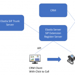 Elastix SIP trunk PSTN server Deployment