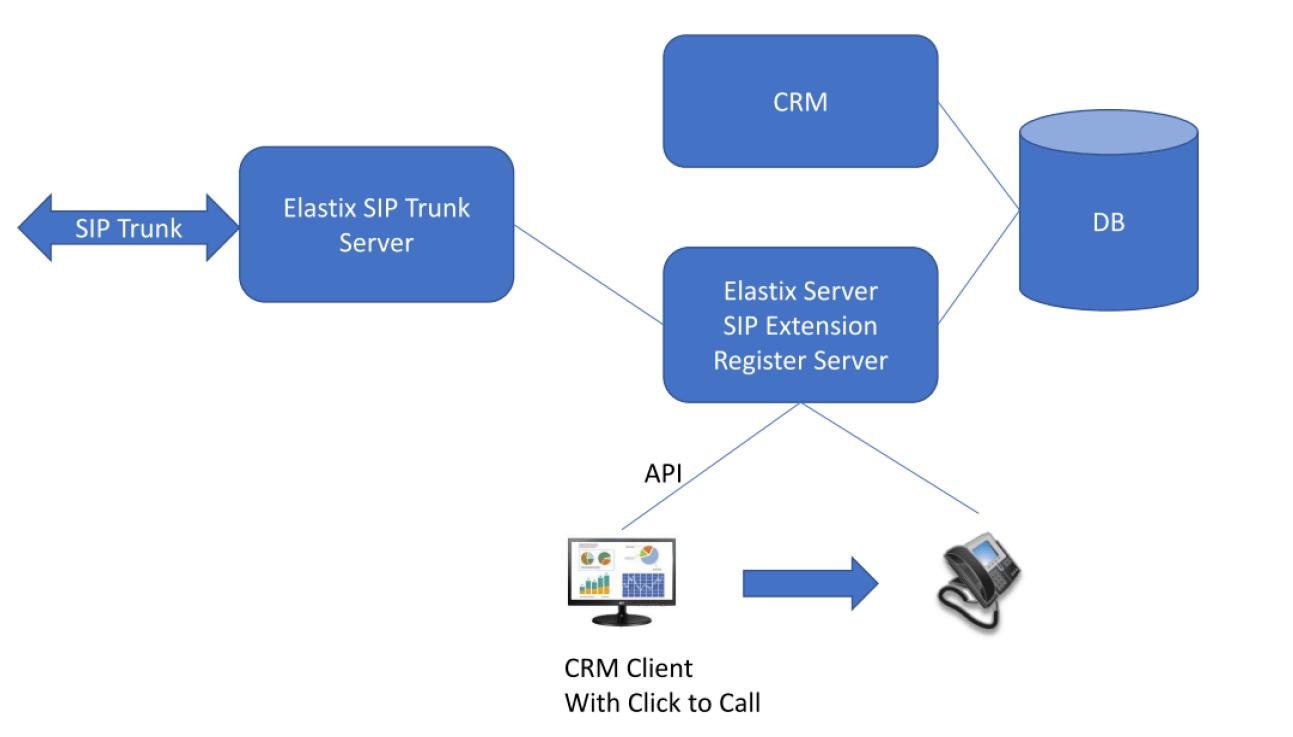 Elastix SIP trunk PSTN server Deployment