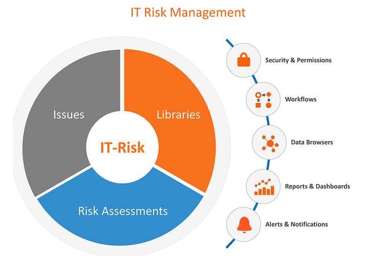 中小企應如何做好IT風險管理?
