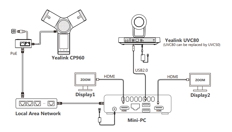 Yealink Zoom Rooms Kit