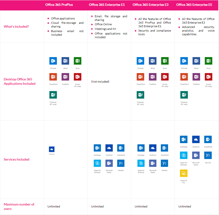 Office 365 Enterprise Plans