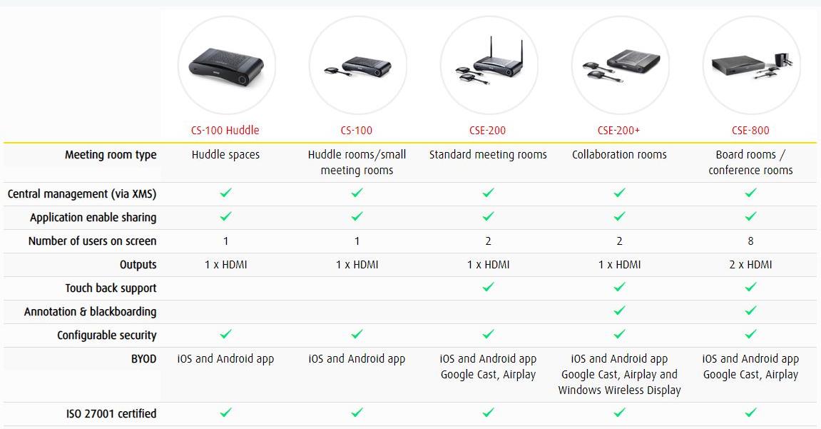 Barco ClickShare Wireless Presentation System