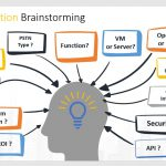 Brainstorm of IPPBX Solution