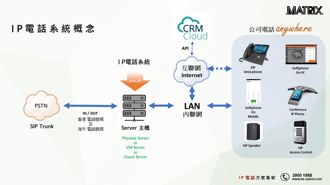 IT Manager - RAY : [ 如何選擇合適的 IP 電話系統 ? ] >>> 即刻去片 !