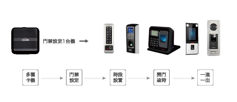 i.timex system